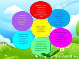 Метод проекта даёт педагогам большую возможность: Развивать интеллектуальный и т