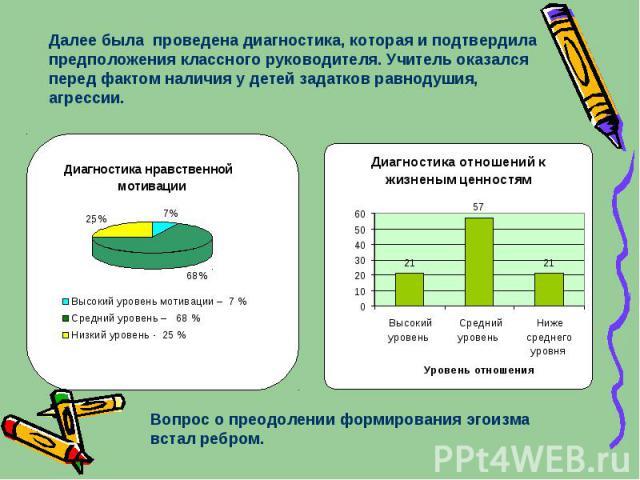 Далее была проведена диагностика, которая и подтвердила предположения классного руководителя. Учитель оказался перед фактом наличия у детей задатков равнодушия, агрессии. Диагностика нравственной мотивации 7% 68% 25% Высокий уровень мотивации – 7 % …