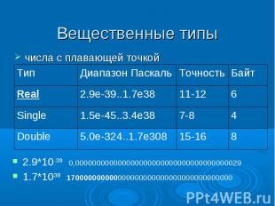 Вещественные типы числа с плавающей точкой 8 15-16 5.0e-324..1.7e308 Double Байт