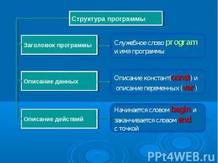 Служебное слово program и имя программы Структура программы Заголовок программы