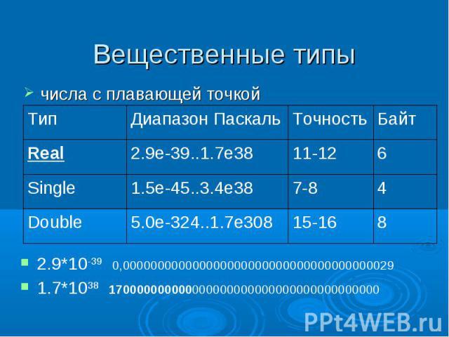 Вещественные типы числа с плавающей точкой 8 15-16 5.0e-324..1.7e308 Double Байт Точность Диапазон Паскаль Тип 6 11-12 2.9e-39..1.7e38 Real 4 7-8 1.5e-45..3.4e38 Single 2.9*10-39 0,0000000000000000000000000000000000000291.7*1038 17000000000000000000…