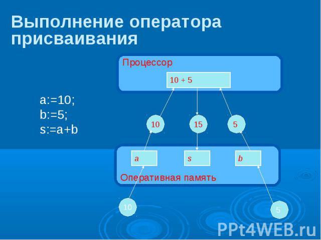 Оперативная память Выполнение оператора присваивания Процессор 10 + 5 a s b 10 5 10 15 5 a:=10;b:=5;s:=a+b