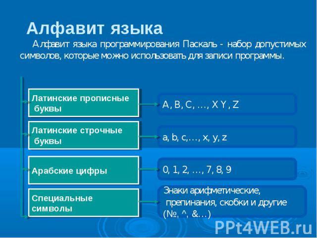 Алфавит языка Алфавит языка программирования Паскаль - набор допустимых символов, которые можно использовать для записи программы. A, B, C, …, X Y, Z Латинские прописные буквы Латинские строчные буквы Арабские цифры Специальные символы a, b, c,…, x,…
