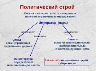 * Россия – империя, власть императора ничем не ограничена (самодержавие) Императ