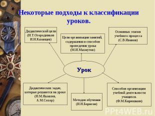 Некоторые подходы к классификации уроков. Урок Дидактической цели (И.Т.Огородник