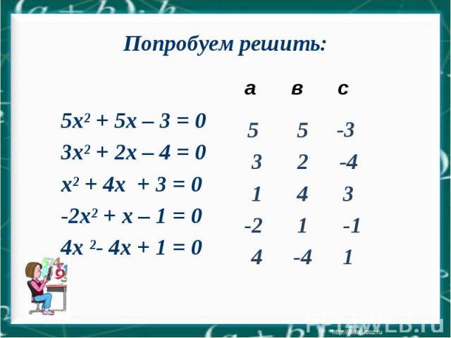 а в с 5xІ + 5х – 3 = 0 3xІ + 2х – 4 = 0 хІ + 4х + 3 = 0 -2xІ + х – 1 = 0 4х І- 4х + 1 = 0 5 5 -3 3 2 -4 1 4 3 -2 1 -1 4 -4 1 Попробуем решить: