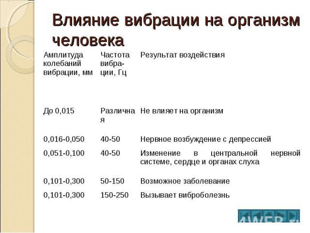 Влияние вибрации на организм человека Амплитуда колебаний вибрации, мм Частота вибрации, Гц Результат воздействия До 0,015 Различная Не влияет на организм 0,016-0,050 40-50 Нервное возбуждение с депрессией 0,051-0,100 40-50 Изменение в центральной н…