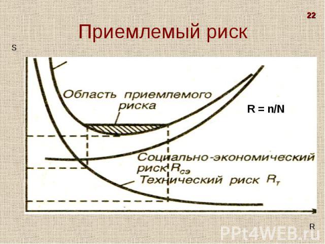 S R R = n/N 22 Приемлемый риск
