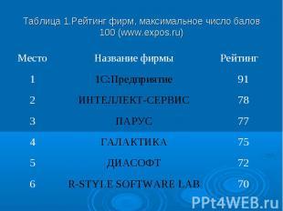 Таблица 1.Рейтинг фирм, максимальное число балов 100 (www.expos.ru) Место Назван