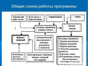 Общая схема работы программы