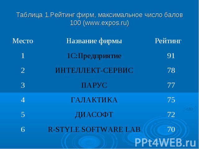 Таблица 1.Рейтинг фирм, максимальное число балов 100 (www.expos.ru) Место Название фирмы Рейтинг 1 1С:Предприятие 91 2 ИНТЕЛЛЕКТ-СЕРВИС 78 3 ПАРУС 77 4 ГАЛАКТИКА 75 5 ДИАСОФТ 72 6 R-STYLE SOFTWARE LAB 70