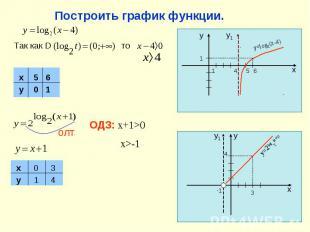 Построить график функции. Так как D олт ОДЗ: x+1>0 x>-1 x y 0 1 3 4 1 1 4 5 6 x