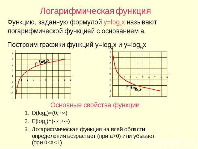 Логарифмическая функция Функцию, заданную формулой y=logax,называют логарифмической функцией с основанием a. Построим графики функций y=log2x и y=logЅx Основные свойства функции D(loga)=(0;+) E(loga)=(-;+) Логарифмическая функция на всей области опр…