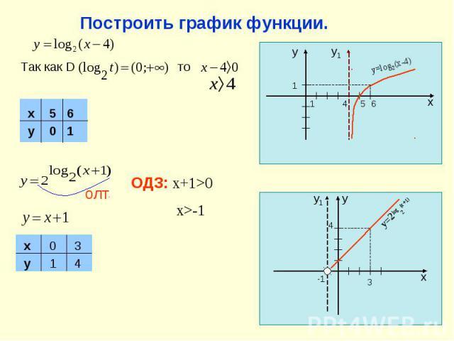 Построить график функции. Так как D олт ОДЗ: x+1>0 x>-1 x y 0 1 3 4 1 1 4 5 6 x y y1 y=log2(x-4) -1 3 4 x y y1 y=2log2(x+1) x y 5 0 6 1 то
