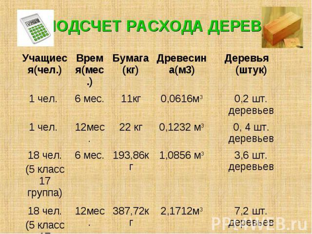 ПОДСЧЕТ РАСХОДА ДЕРЕВА Учащиеся(чел.) Время(мес.) Бумага (кг) Древесина(м3) Деревья (штук) 1 чел. 6 мес. 11кг 0,0616м3 0,2 шт. деревьев 1 чел. 12мес. 22 кг 0,1232 м3 0, 4 шт. деревьев 18 чел. (5 класс 17 группа) 6 мес. 193,86кг 1,0856 м3 3,6 шт. дер…