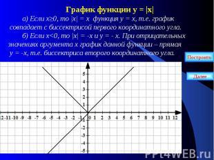 График функции у = |х| а) Если х≥0, то |х| = х функция у = х, т.е. график совпад