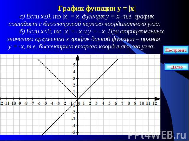 График функции у = |х| а) Если х≥0, то |х| = х функция у = х, т.е. график совпадает с биссектрисой первого координатного угла. б) Если х