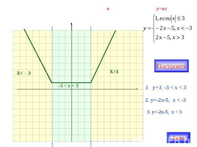 о х 1 2 3 4 5 6 7 -7 -6 -5 -4 -3 -2 -1 у 987654321 -1-2-3-4-5-6 Найдите все положительные значения к, при которых прямая у=кх пересекает в двух точках ломанную, заданную условиями: Х>3 Х< - 3 -3 < x < 3 Построить у=1, -3 < x < 3 2. у=-2х-5, x < -3 3…