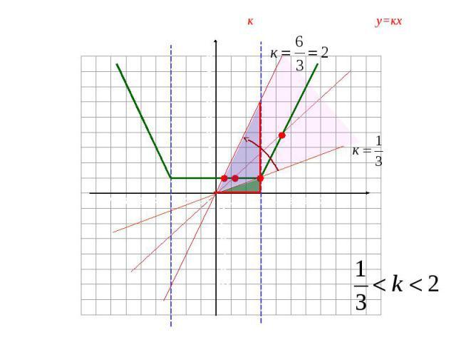 о х 1 2 3 4 5 6 7 -7 -6 -5 -4 -3 -2 -1 у 987654321 -1-2-3-4-5-6 Найдите все положительные значения к, при которых прямая у=кх пересекает ломанную в двух точках.