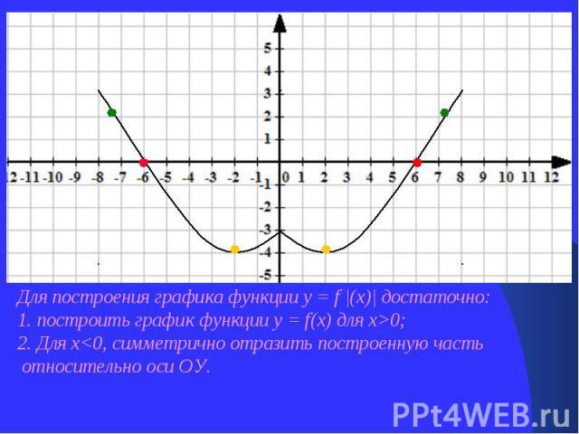 Для построения графика функции у = f |(х)| достаточно: 1. построить график функции у = f(х) для х>0; 2. Для х