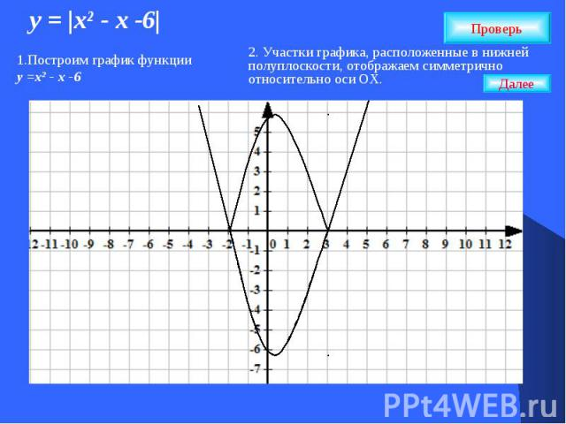 у = |хІ - х -6| Проверь 1.Построим график функции у =хІ - х -6 2. Участки графика, расположенные в нижней полуплоскости, отображаем симметрично относительно оси ОХ. Далее