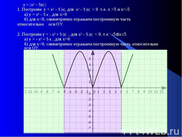 у = | хІ – 5|х| | 1. Построим у = хІ – 5 |х|, для хІ – 5 |х| > 0 т.е. х >5 и х0 б) для х0 б) для х