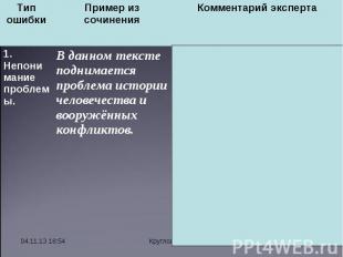 * Круглова И. А. Тип ошибки Пример из сочинения Комментарий эксперта 1. Непонима