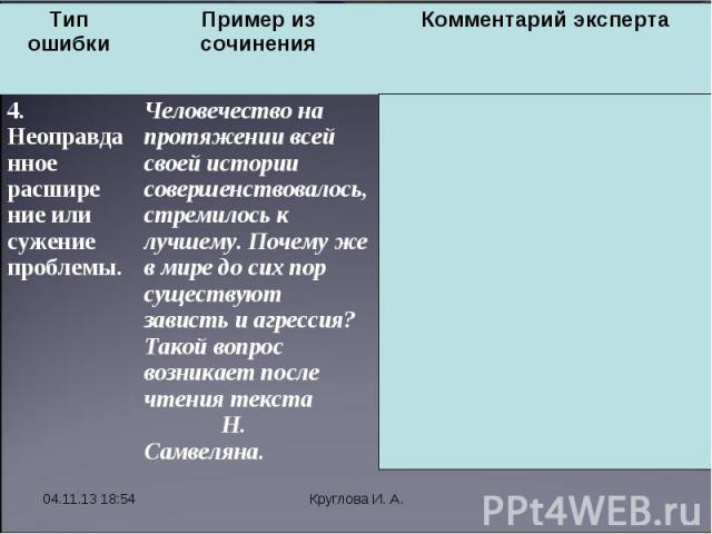 * Круглова И. А. Тип ошибки Пример из сочинения Комментарий эксперта 4. Неоправданное расшире ние или сужение проблемы. Человечество на протяжении всей своей истории совершенствовалось, стремилось к лучшему. Почему же в мире до сих пор существуют за…