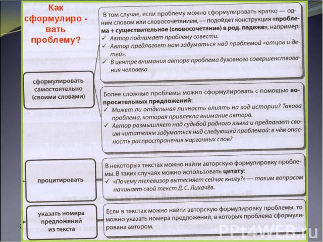 * Круглова И. А. Как сформулиро - вать проблему?