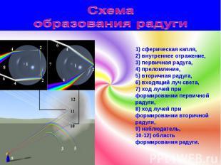 1) сферическая капля, 2) внутреннее отражение, 3) первичная радуга, 4) преломлен