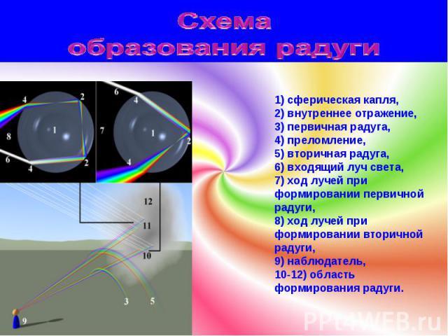 1) сферическая капля, 2) внутреннее отражение, 3) первичная радуга, 4) преломление, 5) вторичная радуга, 6) входящий луч света, 7) ход лучей при формировании первичной радуги, 8) ход лучей при формировании вторичной радуги, 9) наблюдатель, 10-12) об…