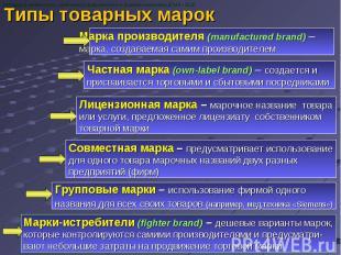 Типы товарных марок Кафедра фармакологии, клинической фармакологии и фармакоэкон