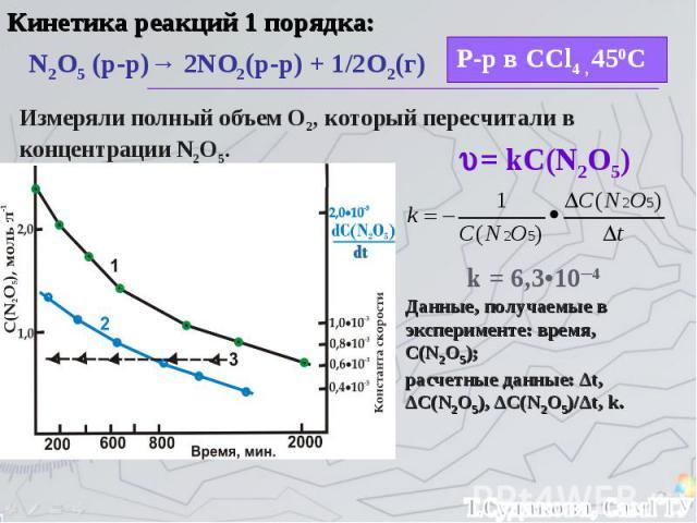 Кинетика реакций 1 порядка: N2O5 (р-р)→ 2NO2(р-р) + 1/2O2(г) Р-р в CCl4 , 450С Измеряли полный объем О2, который пересчитали в концентрации N2O5. = kC(N2O5) k = 6,3•10─4 Данные, получаемые в эксперименте: время, С(N2O5); расчетные данные: Δt, ΔC(N2O…
