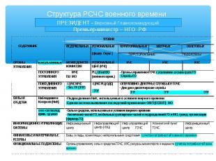 Структура РСЧС военного времени ПРЕЗИДЕНТ - Верховный Главнокомандующий Премьер-