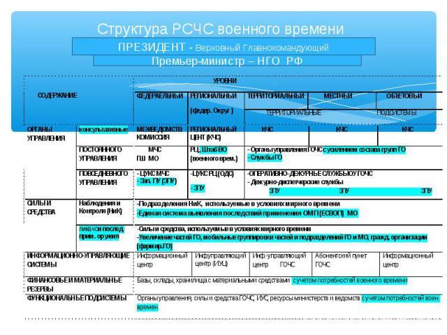 Структура РСЧС военного времени ПРЕЗИДЕНТ - Верховный Главнокомандующий Премьер-министр – НГО РФ
