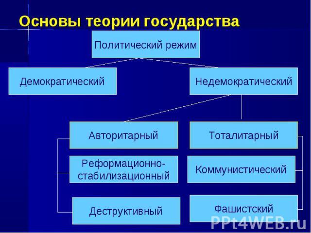 Основы теории государства Политический режим Недемократический Демократический Авторитарный Реформационно- стабилизационный Деструктивный Тоталитарный Коммунистический Фашистский