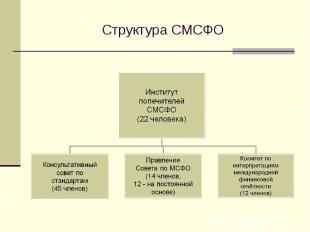 Структура СМСФО
