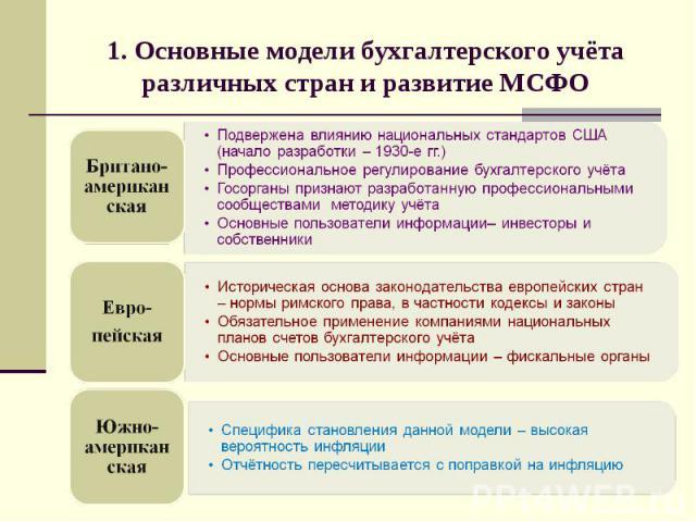 1. Основные модели бухгалтерского учёта различных стран и развитие МСФО