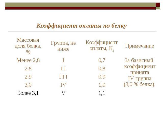 Коэффициент оплаты по белку Массовая доля белка, % Группа, не ниже Коэффициент оплаты, К2 Примечание Менее 2,8 I 0,7 За базисный коэффициент принята IV группа (3,0 % белка) 2,8 I I 0,8 2,9 I I I 0,9 3,0 IV 1,0 Более 3,1 V 1,1