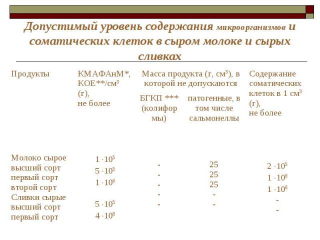 Допустимый уровень содержания микроорганизмов и соматических клеток в сыром молоке и сырых сливках Продукты КМАФАнМ*, КОЕ**/см3 (г), не более Масса продукта (г, см3), в которой не допускаются Содержание соматических клеток в 1 см3 (г), не более БГКП…