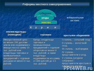 губернии уезды земства избирательная система К у р и и I ступень – сельский сход
