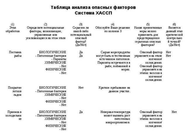 Таблица анализа опасных факторов Система ХАССП (1) Этап обработки (2) Определите потенциальные факторы, возникающие, управляемые или усиливающиеся на этом этапе (3) Серьезен ли какой-либо потенциальный опасный фактор? (Да/Нет) (4) Обоснуйте Ваше реш…