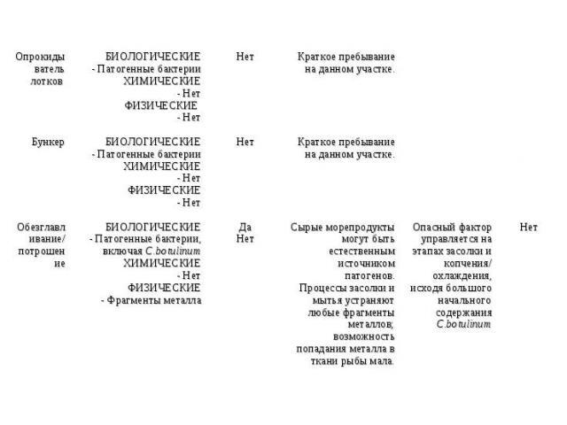 Опрокидыватель лотков БИОЛОГИЧЕСКИЕ - Патогенные бактерии ХИМИЧЕСКИЕ - Нет ФИЗИЧЕСКИЕ - Нет Нет Краткое пребывание на данном участке. Бункер БИОЛОГИЧЕСКИЕ - Патогенные бактерии ХИМИЧЕСКИЕ - Нет ФИЗИЧЕСКИЕ - Нет Нет Краткое пребывание на данном участ…