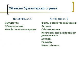 № 402-ФЗ, ст. 5 № 129-ФЗ, ст. 1 Факты хозяйственной жизни Активы Обязательства И