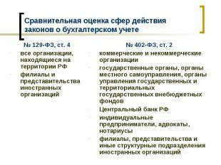 Сравнительная оценка сфер действия законов о бухгалтерском учете № 129-ФЗ, ст. 4
