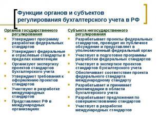 Функции органов и субъектов регулирования бухгалтерского учета в РФ Органов госу