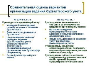 Сравнительная оценка вариантов организации ведения бухгалтерского учета № 129-ФЗ