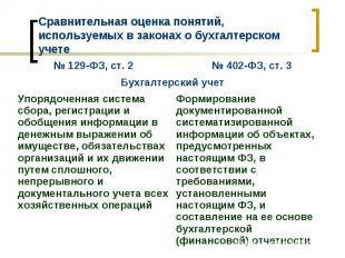 № 402-ФЗ, ст. 3 № 129-ФЗ, ст. 2 Формирование документированной систематизированн