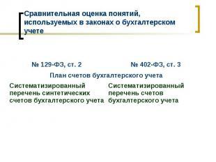 № 402-ФЗ, ст. 3 № 129-ФЗ, ст. 2 Систематизированный перечень счетов бухгалтерско