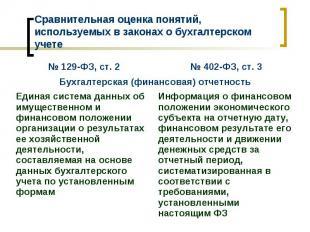 № 402-ФЗ, ст. 3 № 129-ФЗ, ст. 2 Информация о финансовом положении экономического